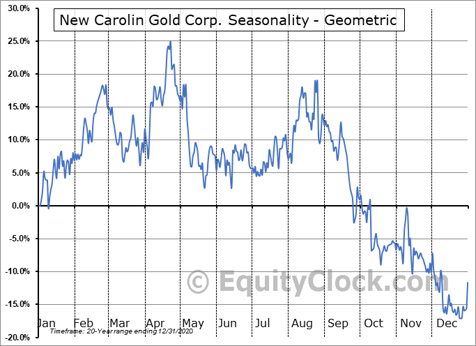 New Carolin Gold Corp. (TSXV:LAD.V) Seasonality