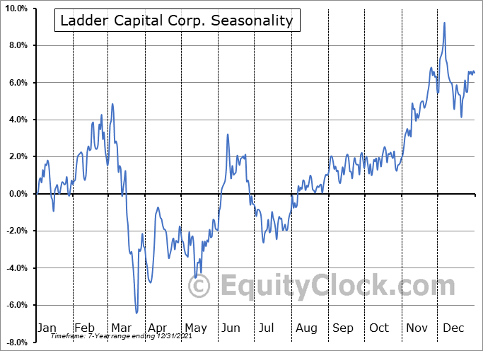 Ladder Capital Corp. (NYSE:LADR) Seasonal Chart