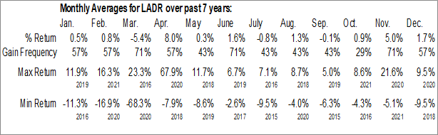 Monthly Seasonal Ladder Capital Corp. (NYSE:LADR)