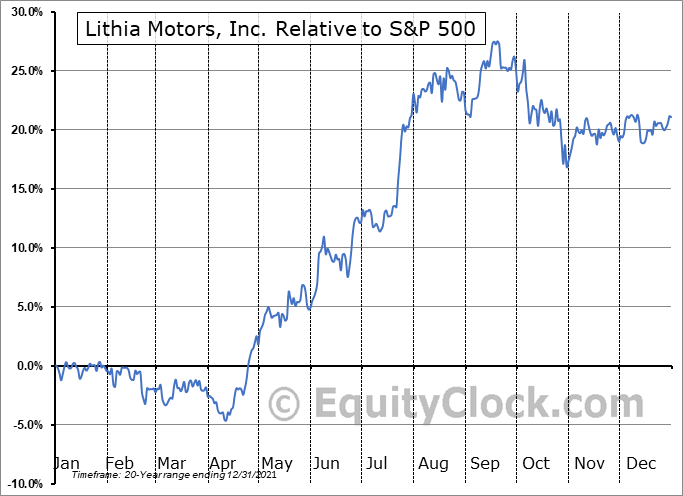 LAD Relative to the S&P 500