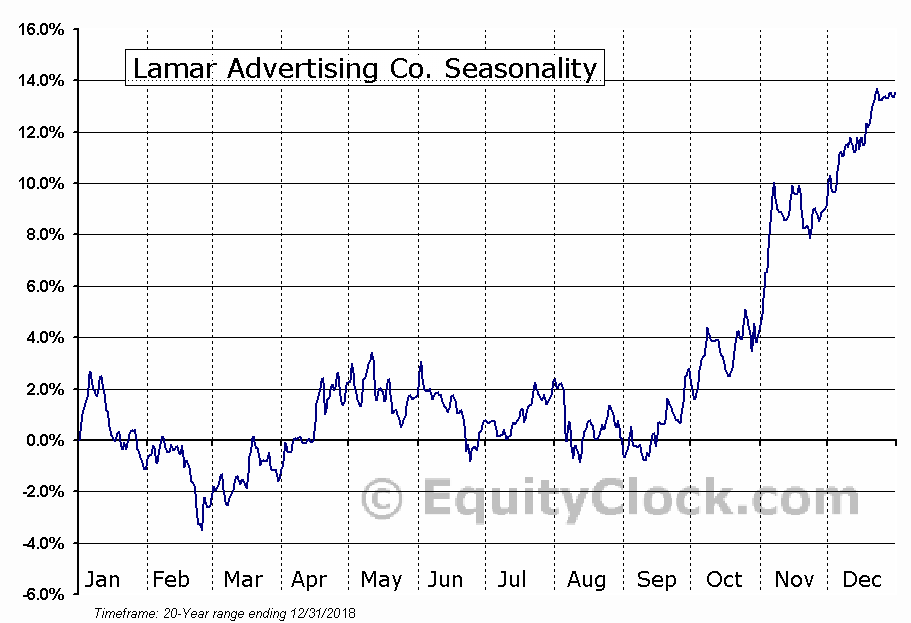 Lamar Advertising Co. (NASD:LAMR) Seasonal Chart