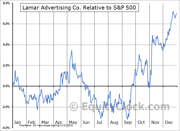 LAMR Relative to the S&P 500