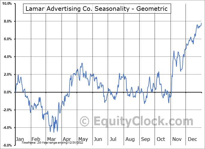 Lamar Advertising Co. (NASD:LAMR) Seasonality