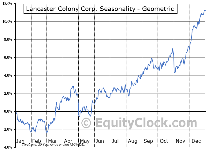 Lancaster Colony Corp. (NASD:LANC) Seasonality