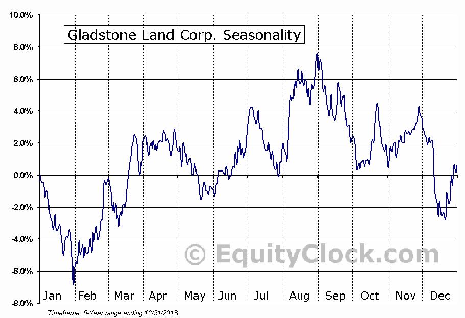 Gladstone Land Corp. (NASD:LAND) Seasonal Chart