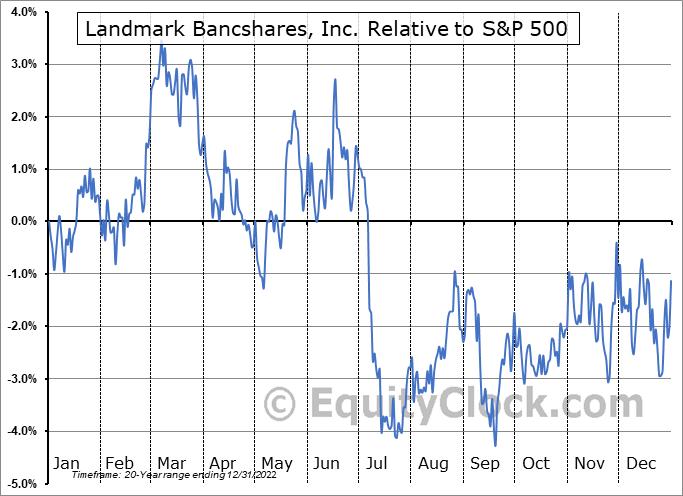 LARK Relative to the S&P 500