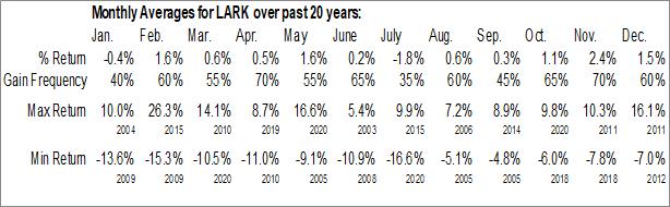 Monthly Seasonal Landmark Bancshares, Inc. (NASD:LARK)