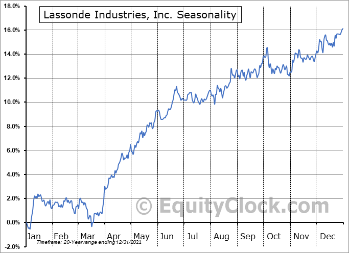 Lassonde Industries, Inc. (TSE:LAS/A.TO) Seasonality
