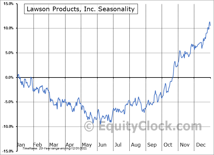 Lawson Products, Inc. (NASD:LAWS) Seasonal Chart