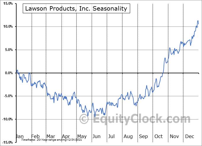 Lawson Products, Inc. (NASD:LAWS) Seasonality