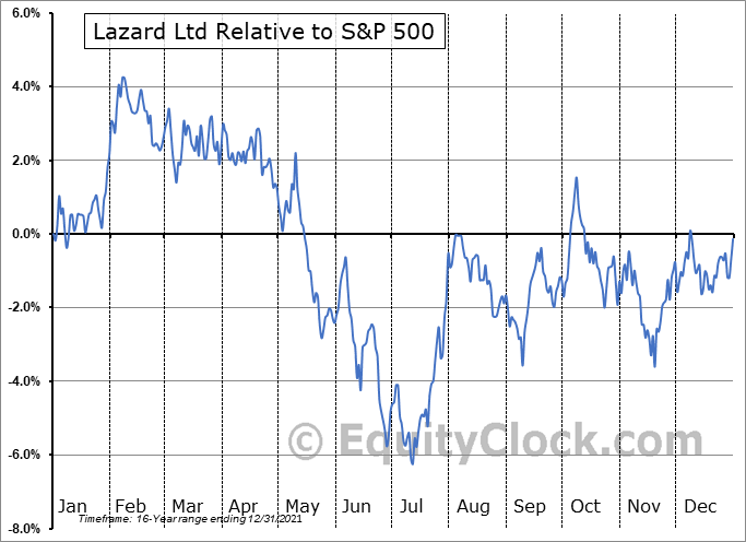 LAZ Relative to the S&P 500