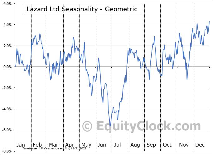 Lazard Ltd (NYSE:LAZ) Seasonality