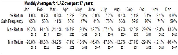 Monthly Seasonal Lazard Ltd (NYSE:LAZ)