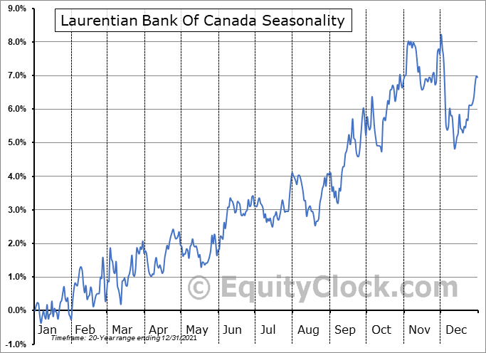 Laurentian Bank Of Canada (TSE:LB.TO) Seasonal Chart