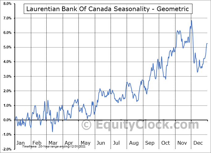 Laurentian Bank Of Canada (TSE:LB.TO) Seasonality