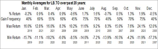 Monthly Seasonal Laurentian Bank Of Canada (TSE:LB.TO)