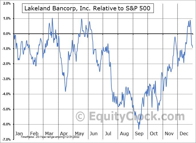 LBAI Relative to the S&P 500