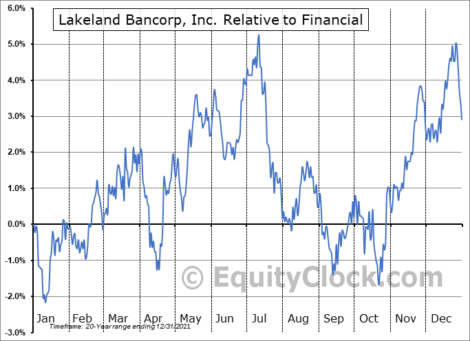 LBAI Relative to the Sector