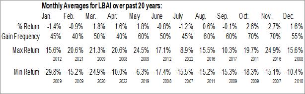 Monthly Seasonal Lakeland Bancorp, Inc. (NASD:LBAI)
