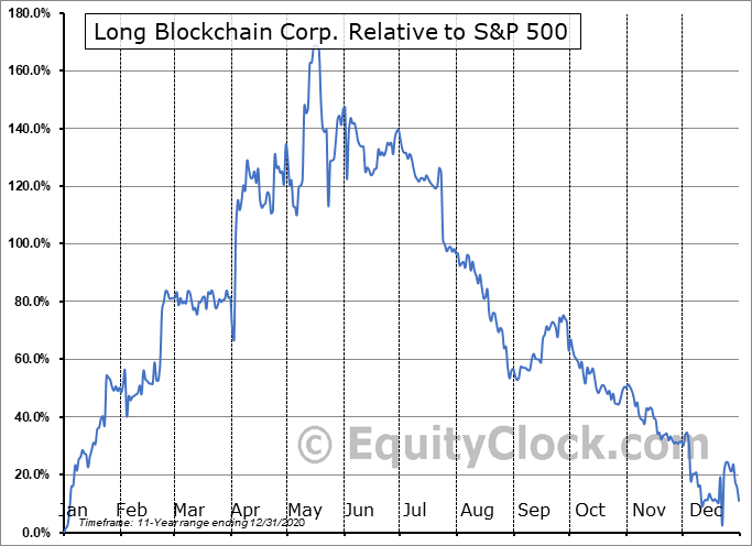 LBCC Relative to the S&P 500