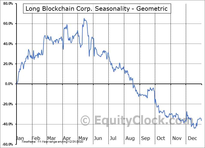 Long Blockchain Corp. (OTCMKT:LBCC) Seasonality