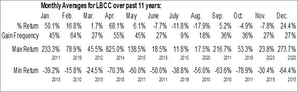 Monthly Seasonal Long Blockchain Corp. (OTCMKT:LBCC)