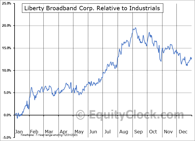 LBRDA Relative to the Sector