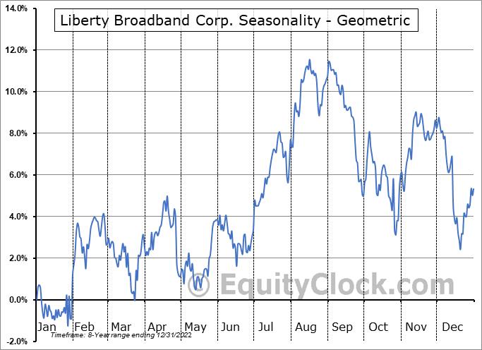 Liberty Broadband Corp. (NASD:LBRDA) Seasonality