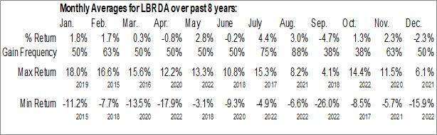 Monthly Seasonal Liberty Broadband Corp. (NASD:LBRDA)