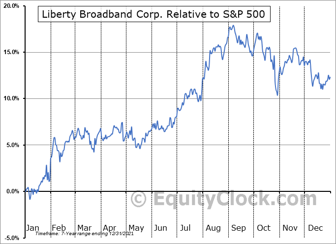 LBRDK Relative to the S&P 500