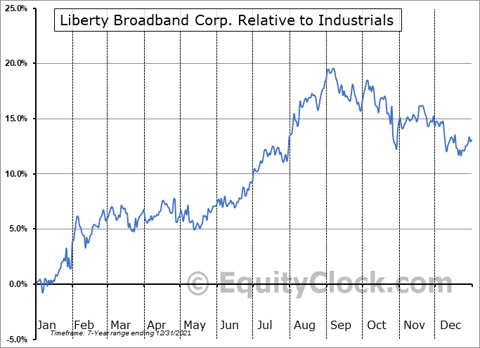 LBRDK Relative to the Sector