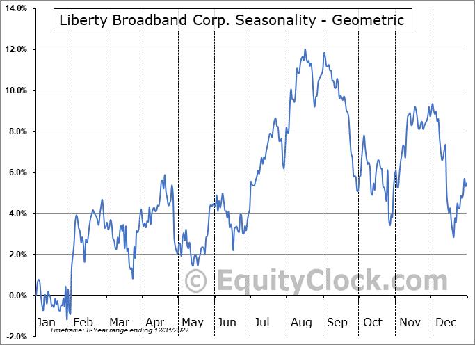 Liberty Broadband Corp. (NASD:LBRDK) Seasonality
