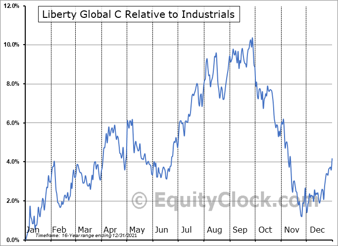 LBTYK Relative to the Sector