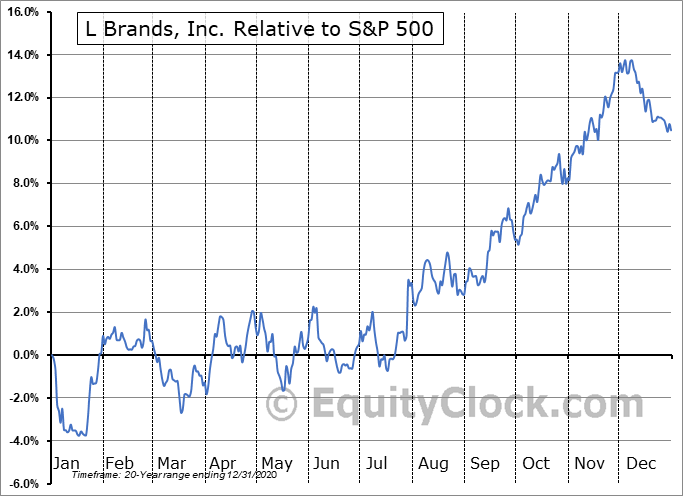 LB Relative to the S&P 500