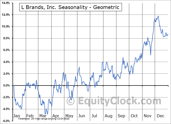L Brands, Inc. (NYSE:LB) Seasonality