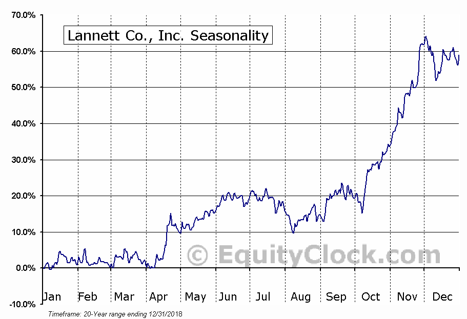 Lannett Co., Inc. (NYSE:LCI) Seasonal Chart