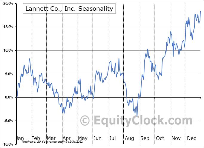 Lannett Co., Inc. (NYSE:LCI) Seasonality