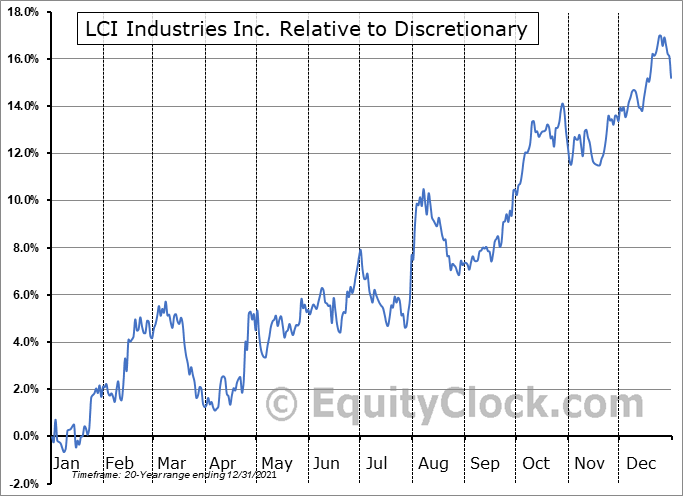 LCII Relative to the Sector