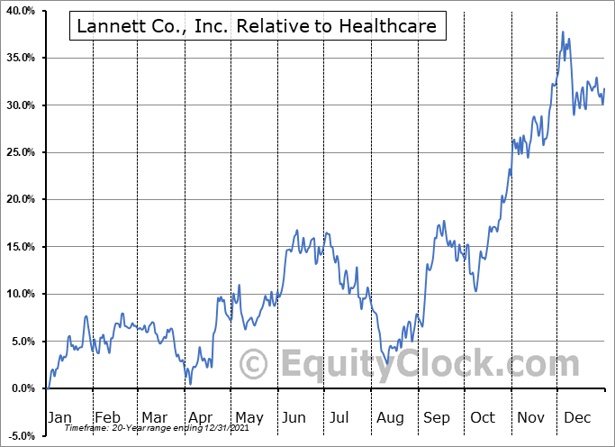 LCI Relative to the Sector