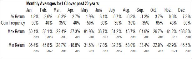 Monthly Seasonal Lannett Co., Inc. (NYSE:LCI)