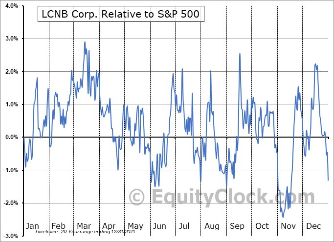 LCNB Relative to the S&P 500