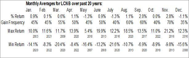 Monthly Seasonal LCNB Corp. (NASD:LCNB)