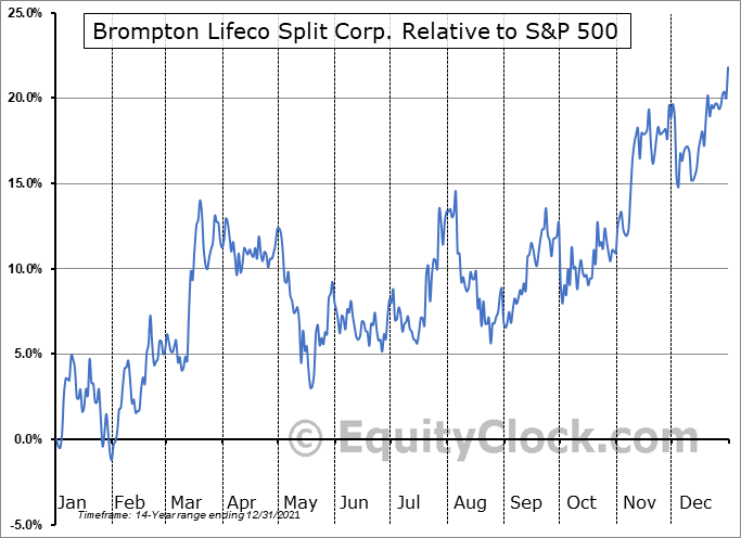 LCS.TO Relative to the S&P 500