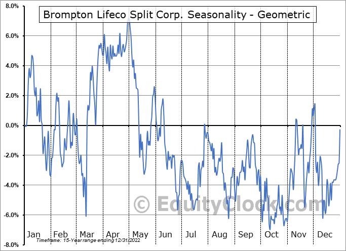 Brompton Lifeco Split Corp. (TSE:LCS.TO) Seasonality