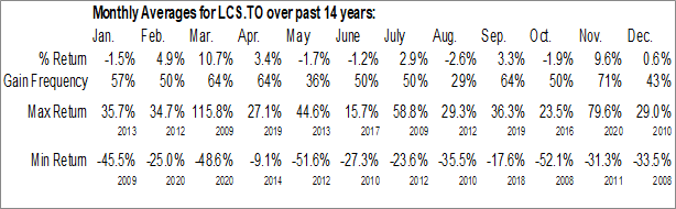 Monthly Seasonal Brompton Lifeco Split Corp. (TSE:LCS.TO)