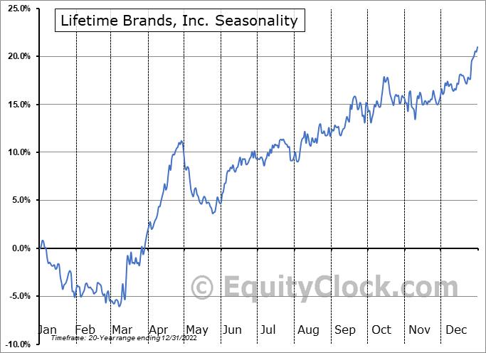 Lifetime Brands, Inc. (NASD:LCUT) Seasonal Chart