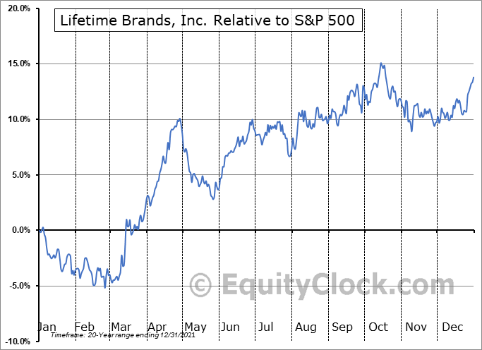 LCUT Relative to the S&P 500