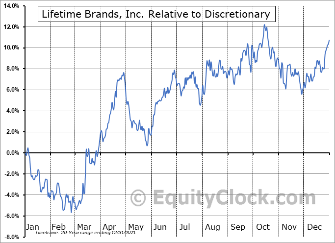LCUT Relative to the Sector