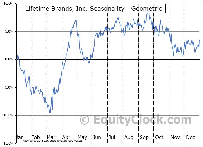 Lifetime Brands, Inc. (NASD:LCUT) Seasonality