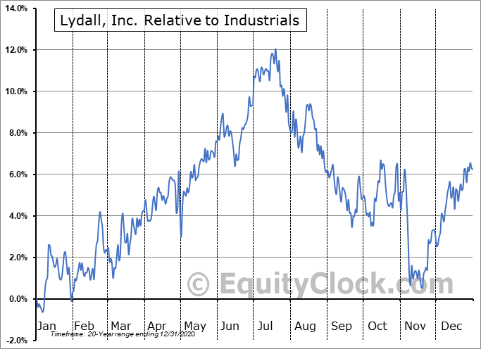 LDL Relative to the Sector